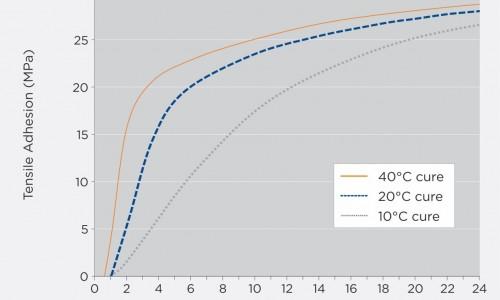 tensile adhesion, heft til underlag i forskjellige omgivelsestemperaturer