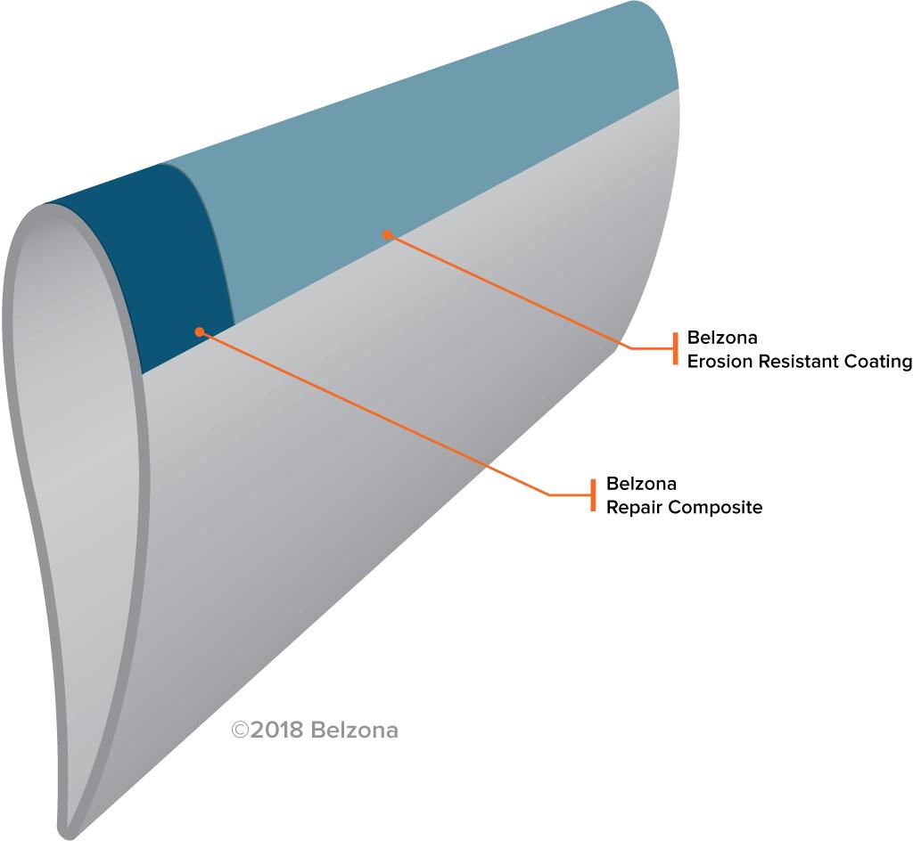 Turbinblad av vindmølle, vindmøllereparasjon, beskyttelse